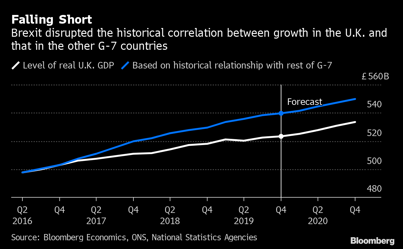 $170 Billion And Counting: The Cost Of Brexit For The U.k. for Bloomberg Economic Calendar