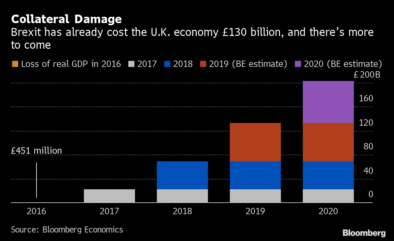 $170 Billion And Counting: The Cost Of Brexit For The U.k. with Bloomberg Economic Calendar