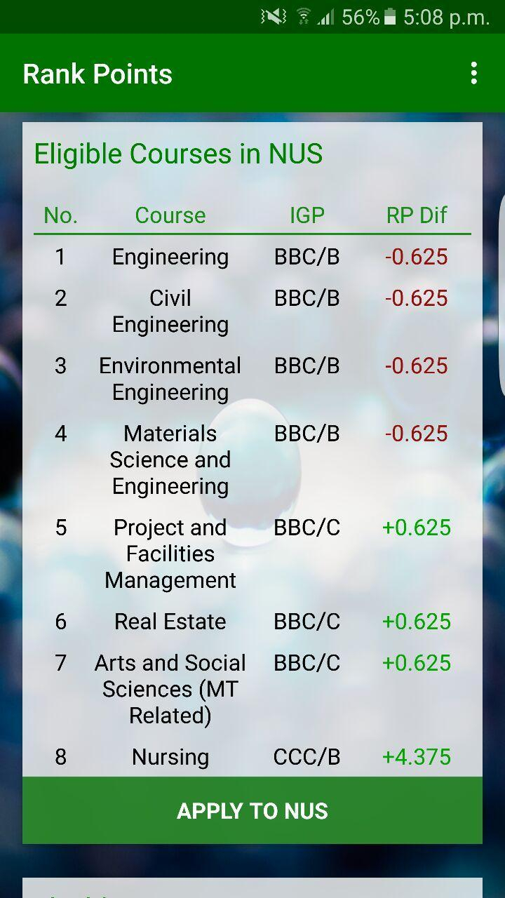 A Levels Rank Point Calculator For Android  Apk Download with regard to Nus Igp 2020