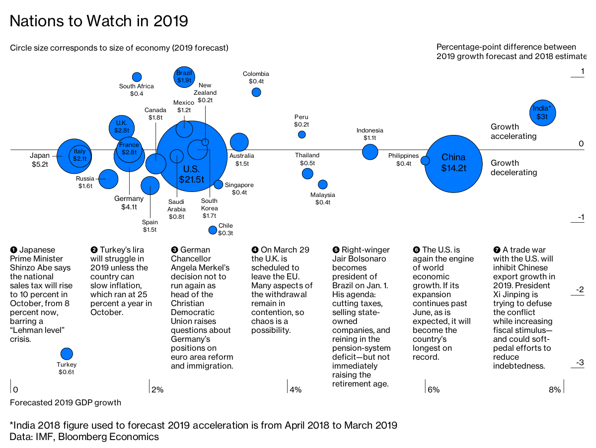 A Strong U.s. Economy Will Boost Global Growth In 2019 inside Bloomberg Economic Calendar