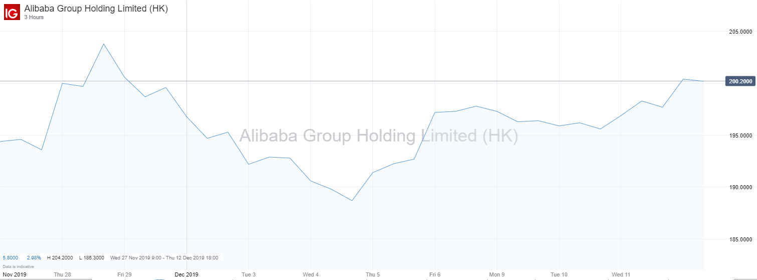 Alibaba Vs Tencent: How Are Their Stocks Performing And pertaining to Hong Kong Economic Calendar