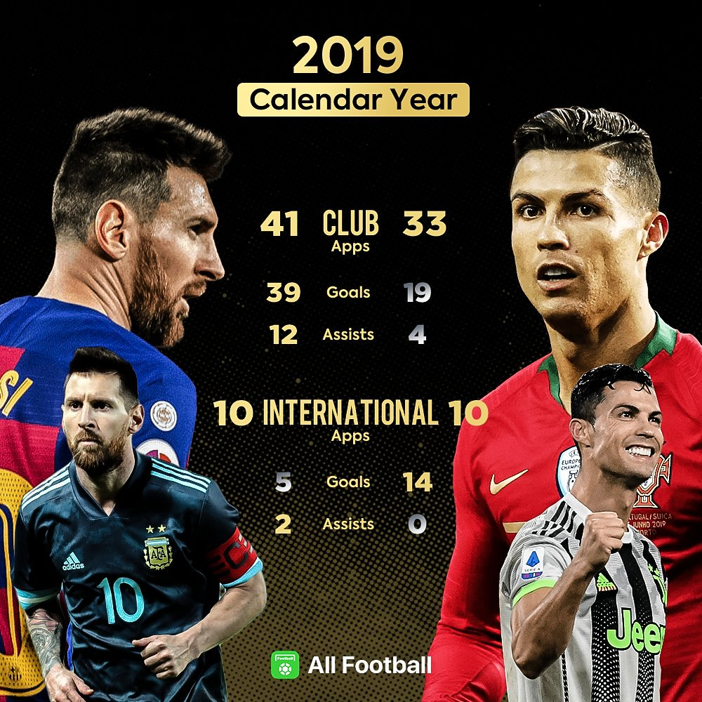 "All Football App On Twitter: ""stats Comparison Between Messi intended for Messi Calendar Year Stats"