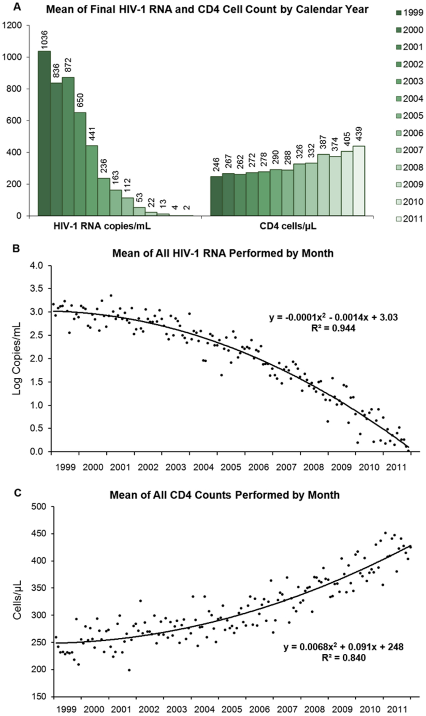 Annual And Monthly Means Of Hiv1 Rna And Cd4 Cell Counts in B Gale Wilson Calendar