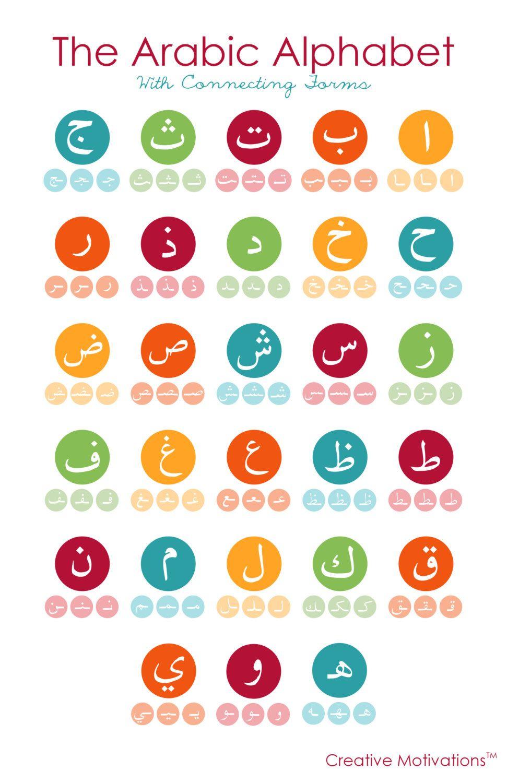 Arabic Alphabet Poster | Learn Arabic Alphabet, Learning inside Arabic Alphabet Poster Printable