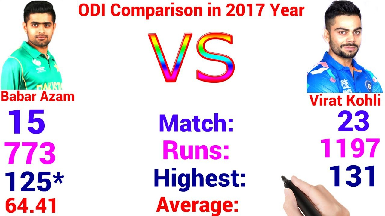 Babar Azam Vs Virat Kohli Odi Comparison In 2017 Year (Centuries, Icc  Rankings, Runs, Highest Etc) with regard to Most Centuries In Odi In A Calendar Year
