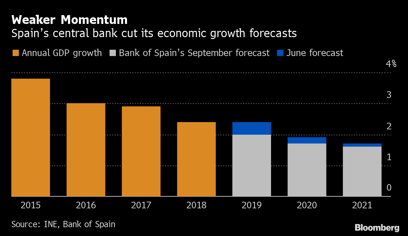 Bank Of Spain Cuts Economic Growth Forecasts Through 2021 inside Bloomberg Economic Calendar