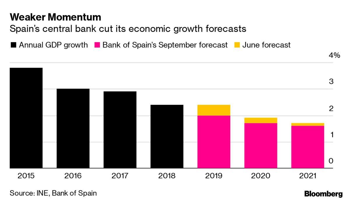 Bank Of Spain Cuts Economic Growth Forecasts Through 2021 regarding Bloomberg Economic Calendar