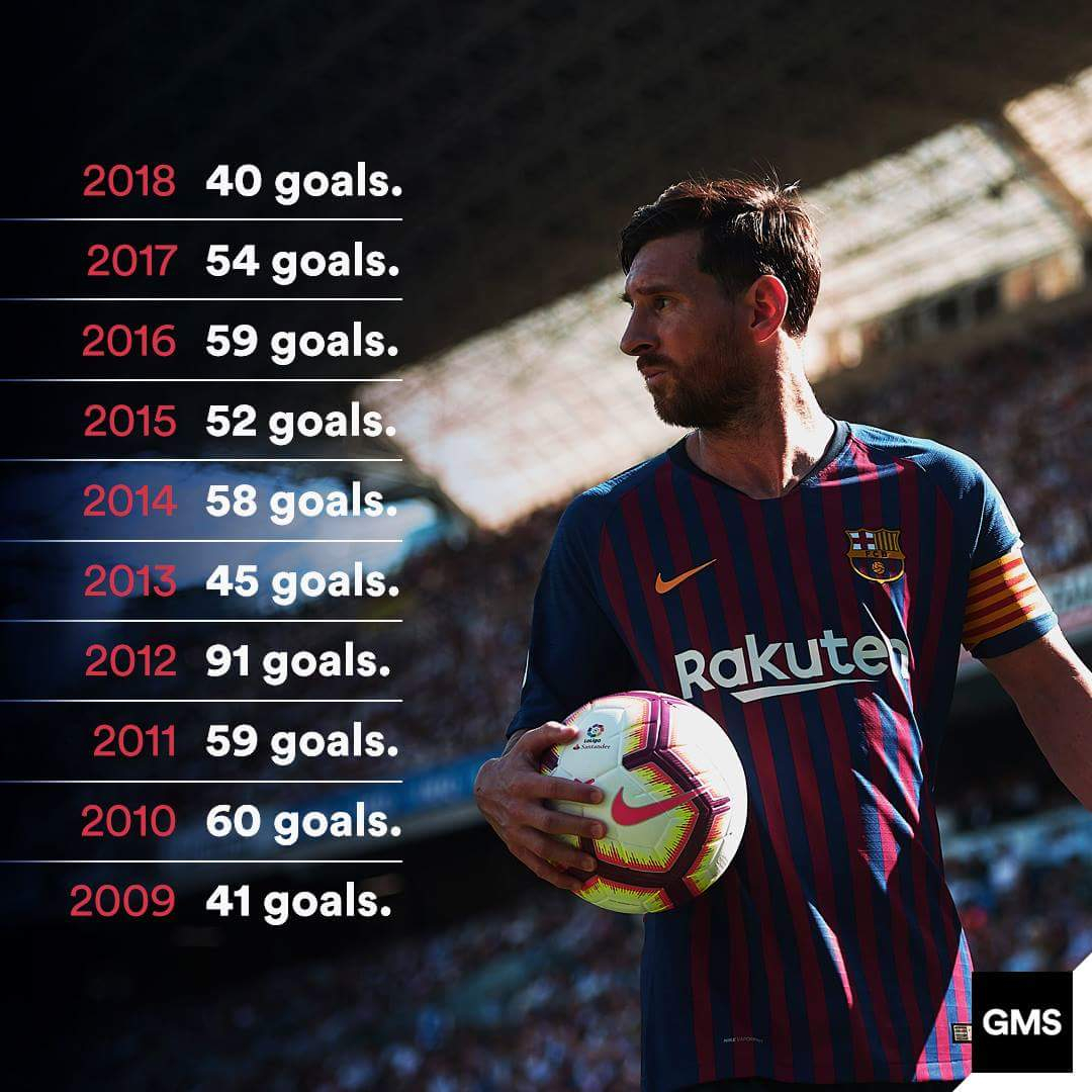 "Barca Universal On Twitter: ""overview Of The Amount Of Goals in Messi Calendar Year Goals"