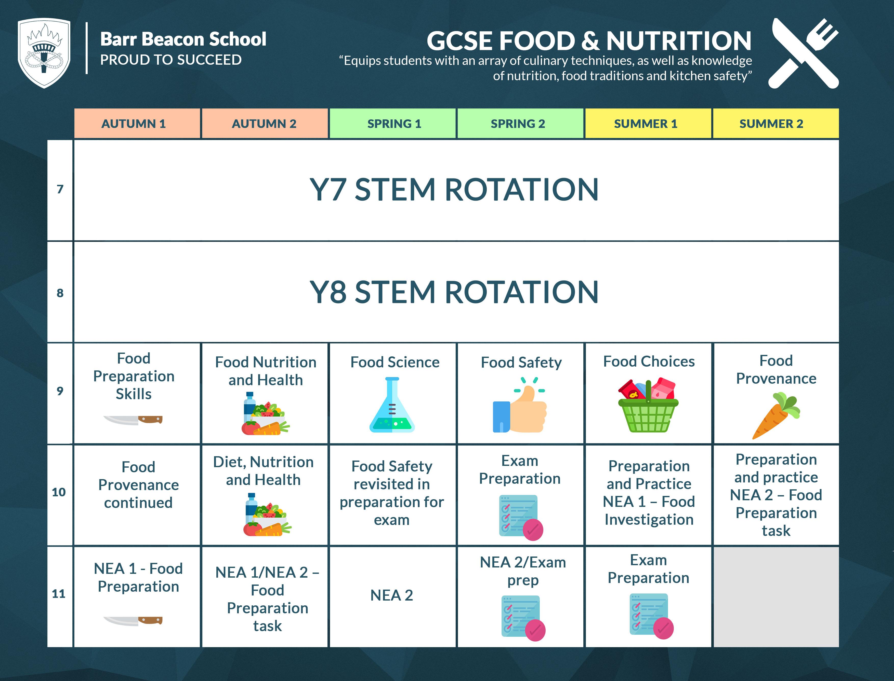 Barr Beacon School » Food with regard to Barr Beacon Calendar
