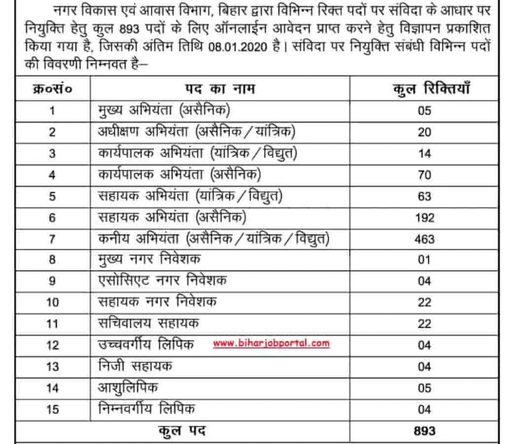 Bihar Nagar Vikas Vibhag Bharti 2020  Apply Online intended for Bihar Sarkar Ka Calendar 2020