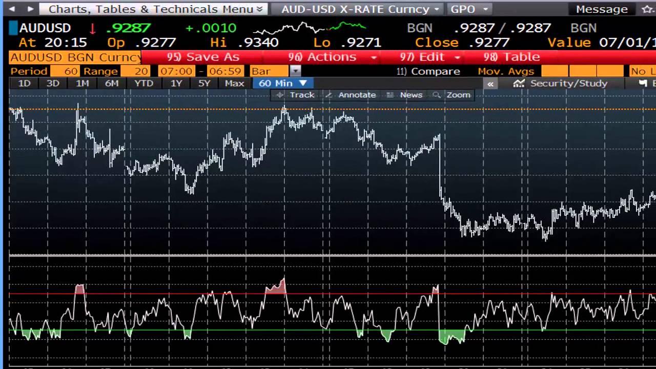 Bloomberg Forex Trading Platform with regard to Bloomberg Forex Calendar