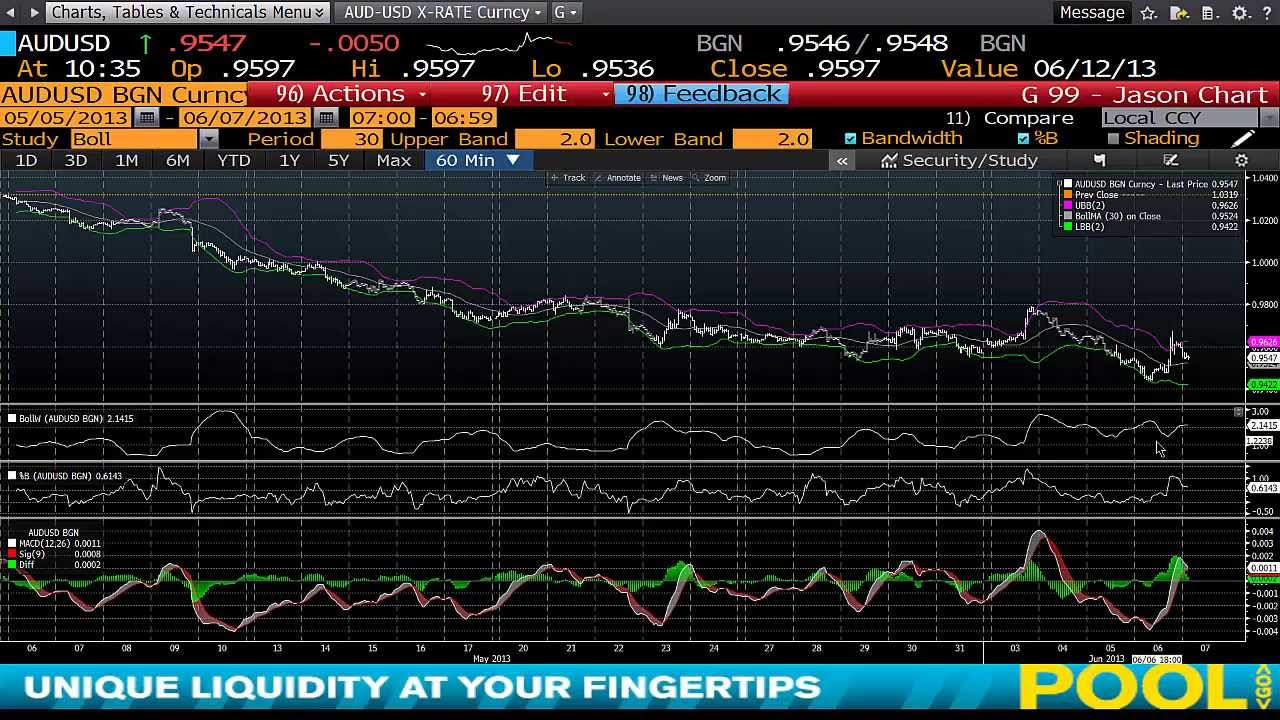 Bloomberg Training: Introduction To Charts On Bloomberg  Www.fintute for Bloomberg Forex Calendar