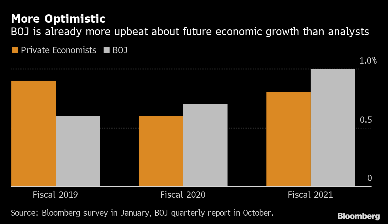 Boj Expected To Stand Pat, Raise Growth Forecast: Decision in Bloomberg Eco Calendar