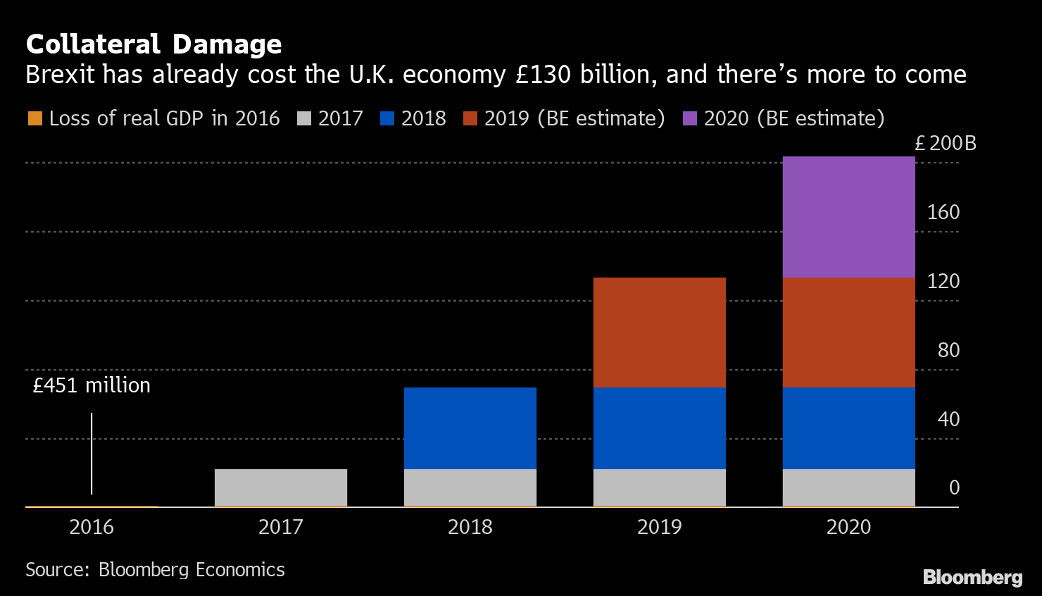 Brexit Cost After 'boris Bounce' Is Still $260 Billion with Bloomberg Economic Calendar