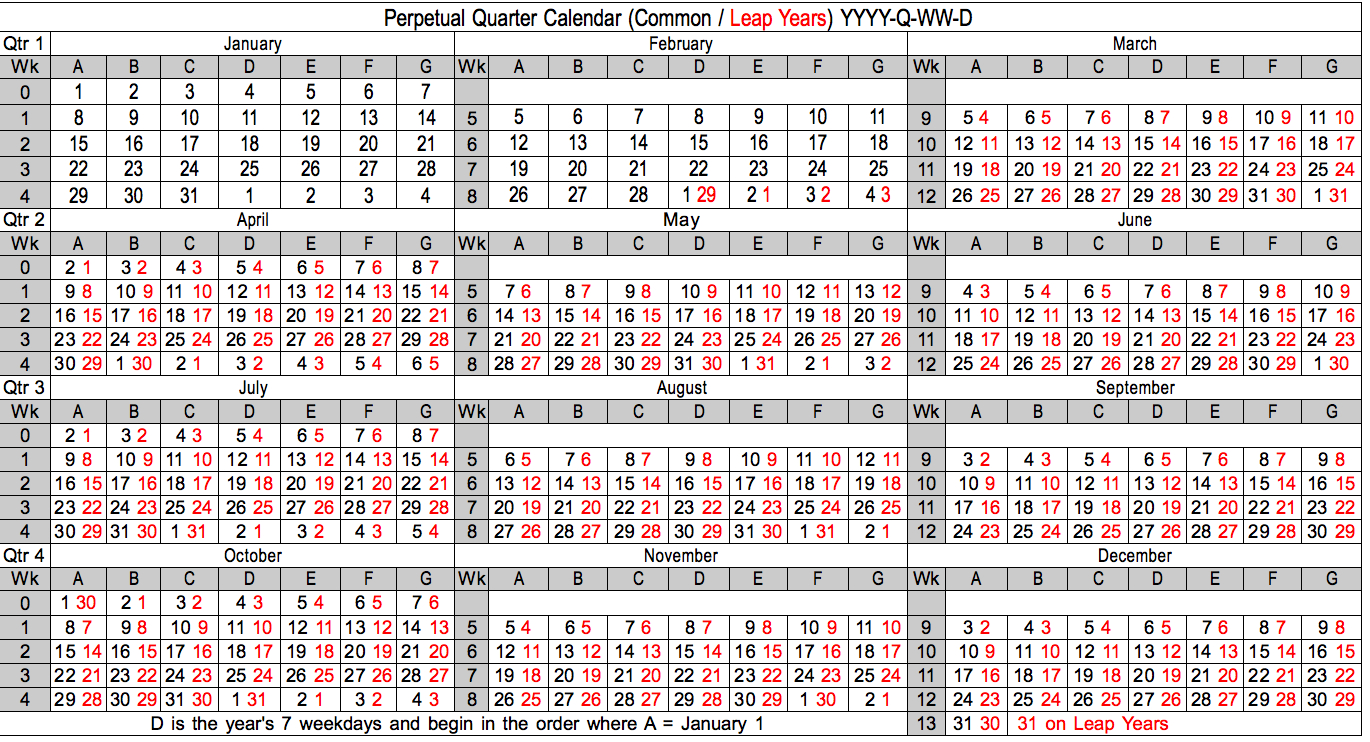Calndrl  Perpetual Quarterly Calendar with regard to Non Leap Year Calendar
