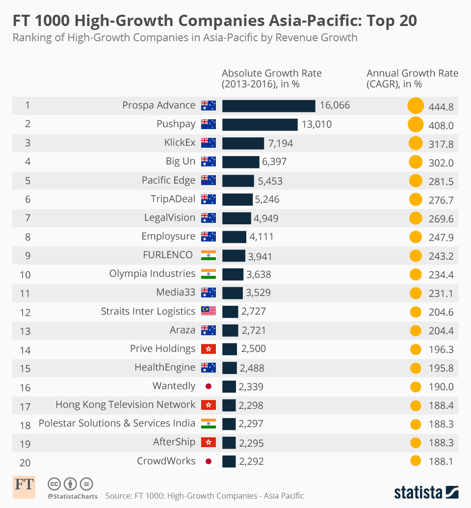 Chart: Top 20 Highgrowth Companies In Asiapacific | Statista inside Ft 1000 High-Growth Companies Asia-Pacific