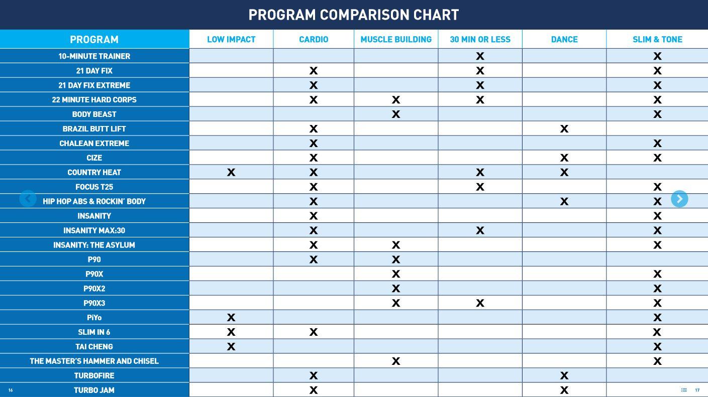 Compare All Beachbody Programs  John T Fitness inside Body Beast Max 30 Hybrid
