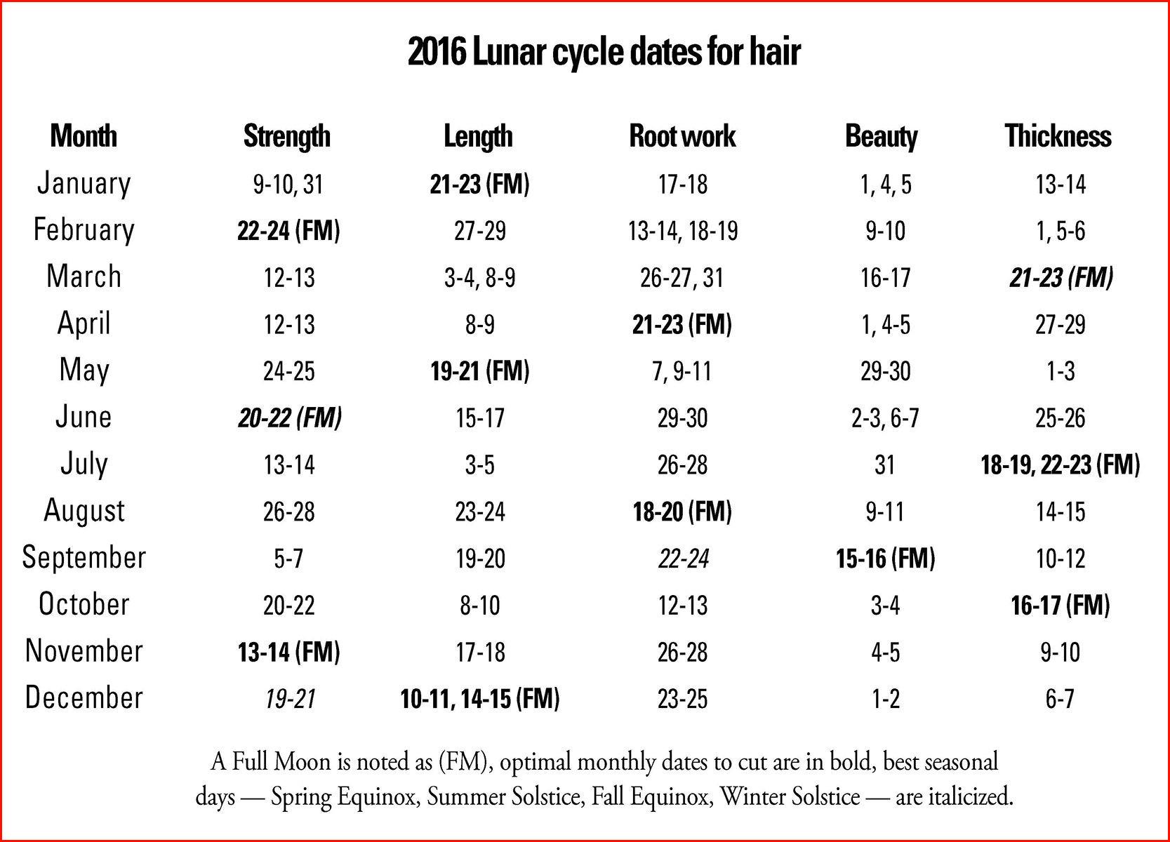 Cool Lunar Calendar Haircut Photos Of Haircuts Tutorials with Lunar Hair Chart
