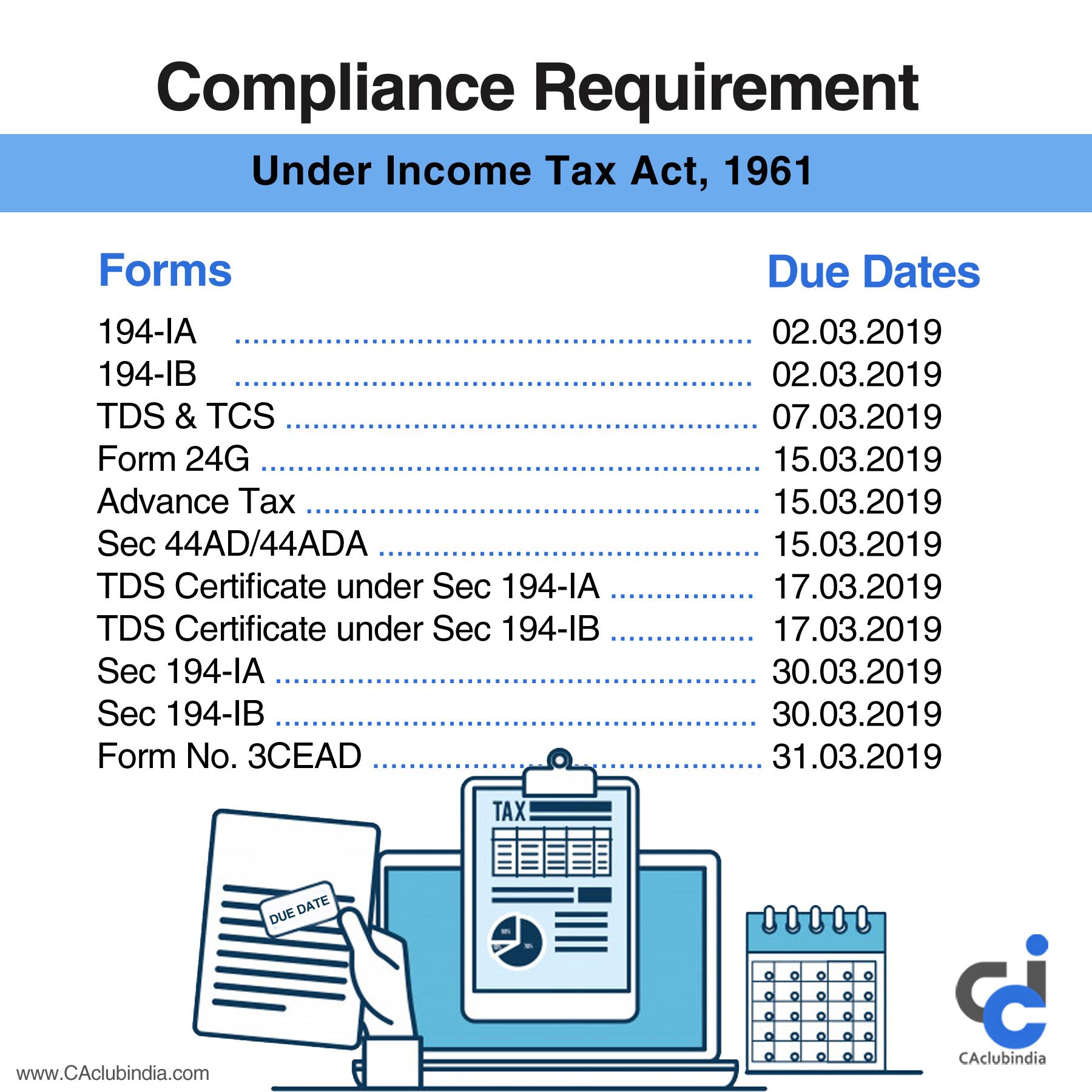 Corporate Compliance Calendar  March, 2019 regarding Compliance Calendar Under Companies Act 2013