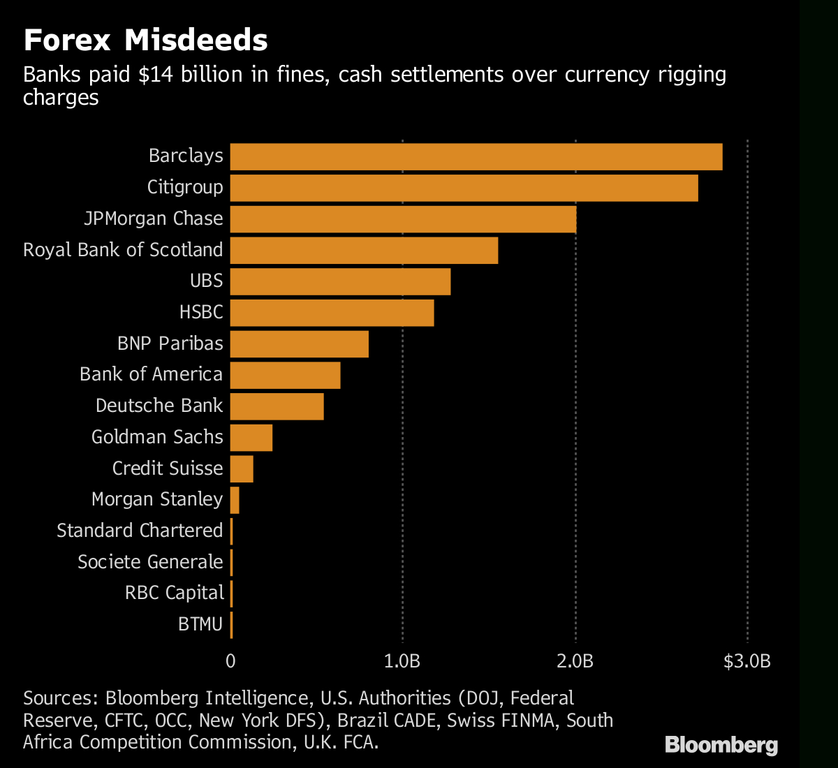 Currency `cartel' Traders On Trial For Chats That Cost regarding Bloomberg Forex Calendar