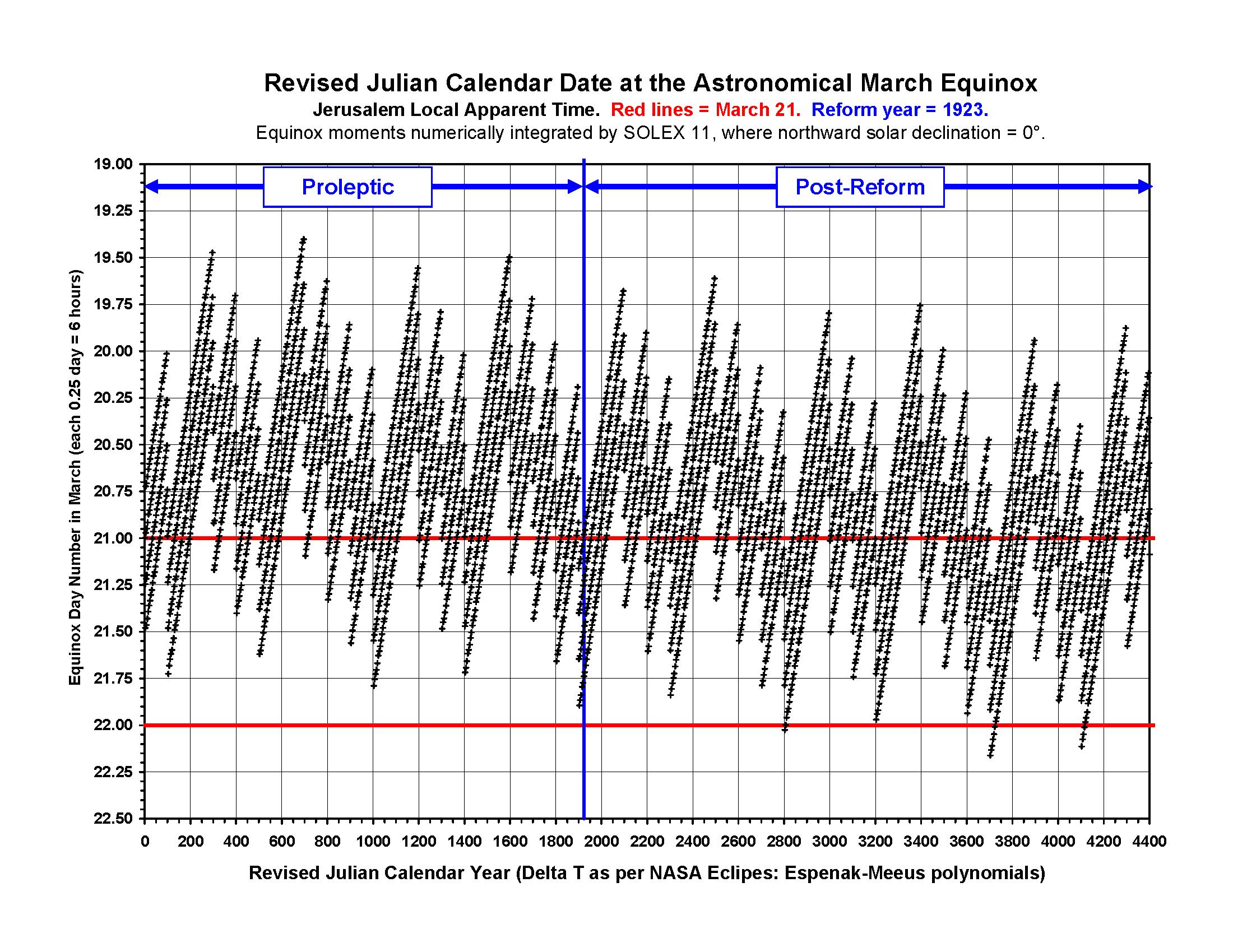 Новоюліанський Календар — Вікіпедія for Julian Calendar 2018