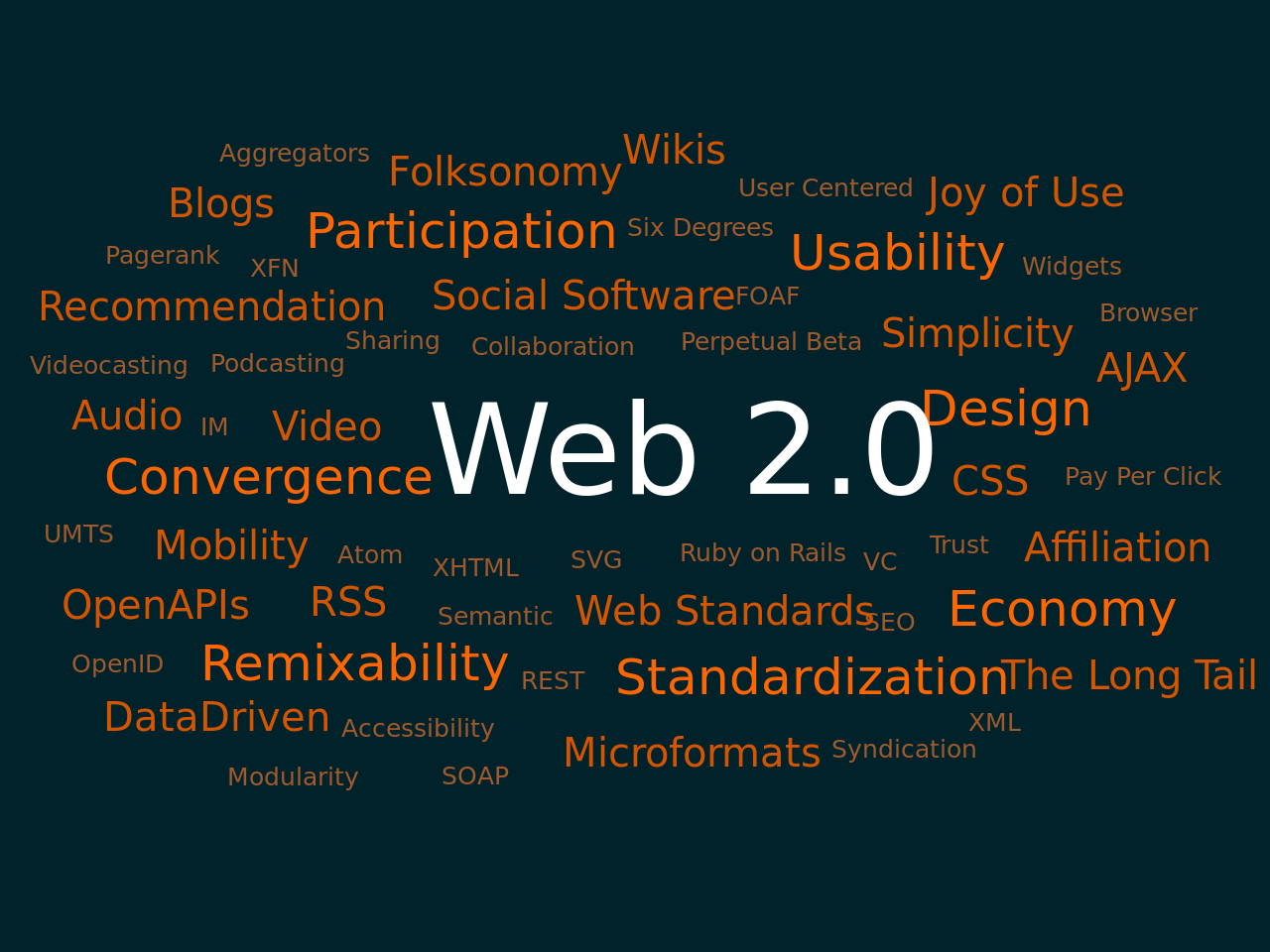 Файл:web 2.0 Map.svg — Википедия regarding Sharing Metadata Xml