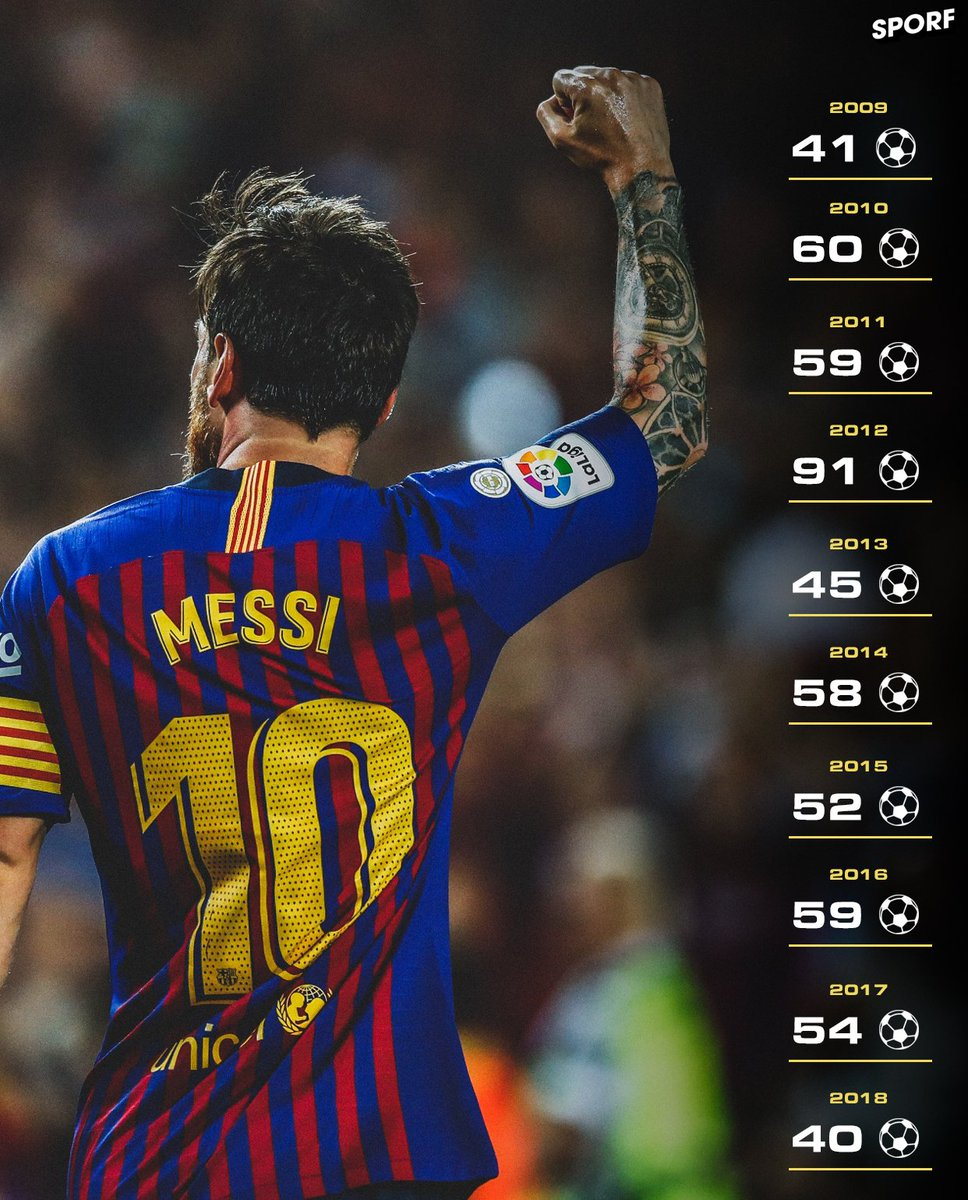 ⚽ 40+ Goals In Every Calendar Year. 📅 10 Years Of Lionel in Messi Calendar Year Goals