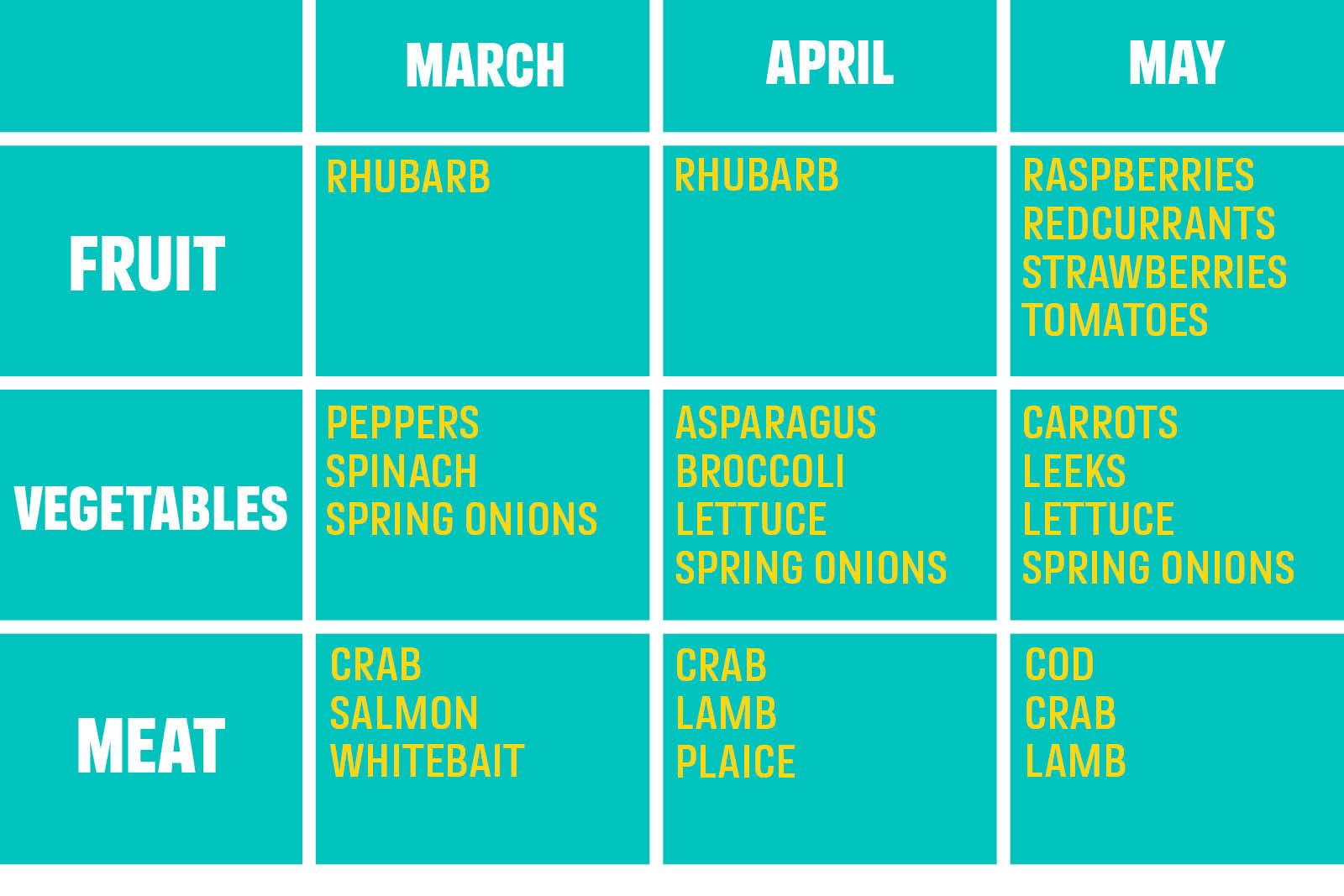 Eat British, Eat Seasonal Food with 1993 Kannada Calendar