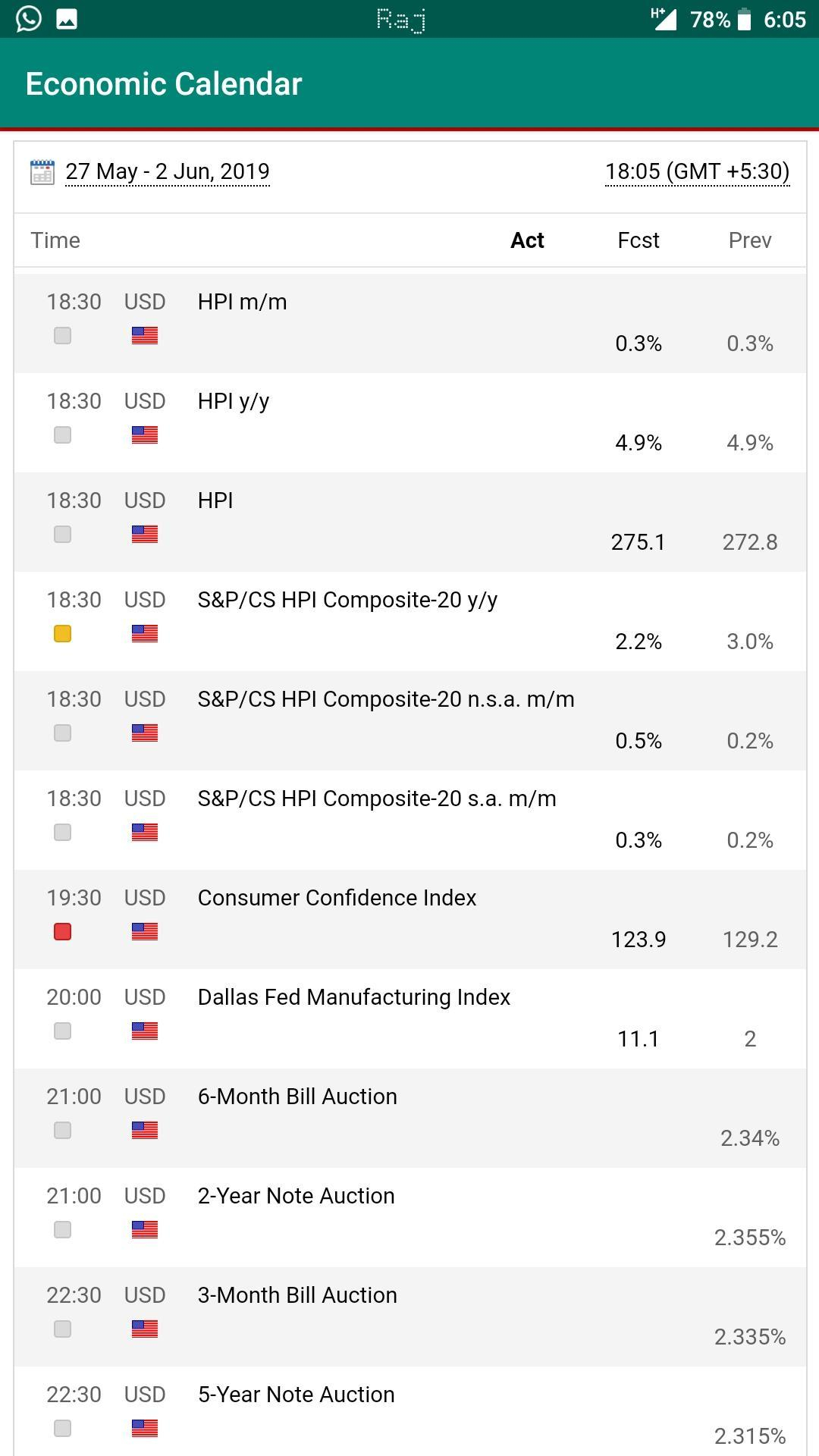 Economic Calendar For Android  Apk Download with regard to Forex Calendar Api