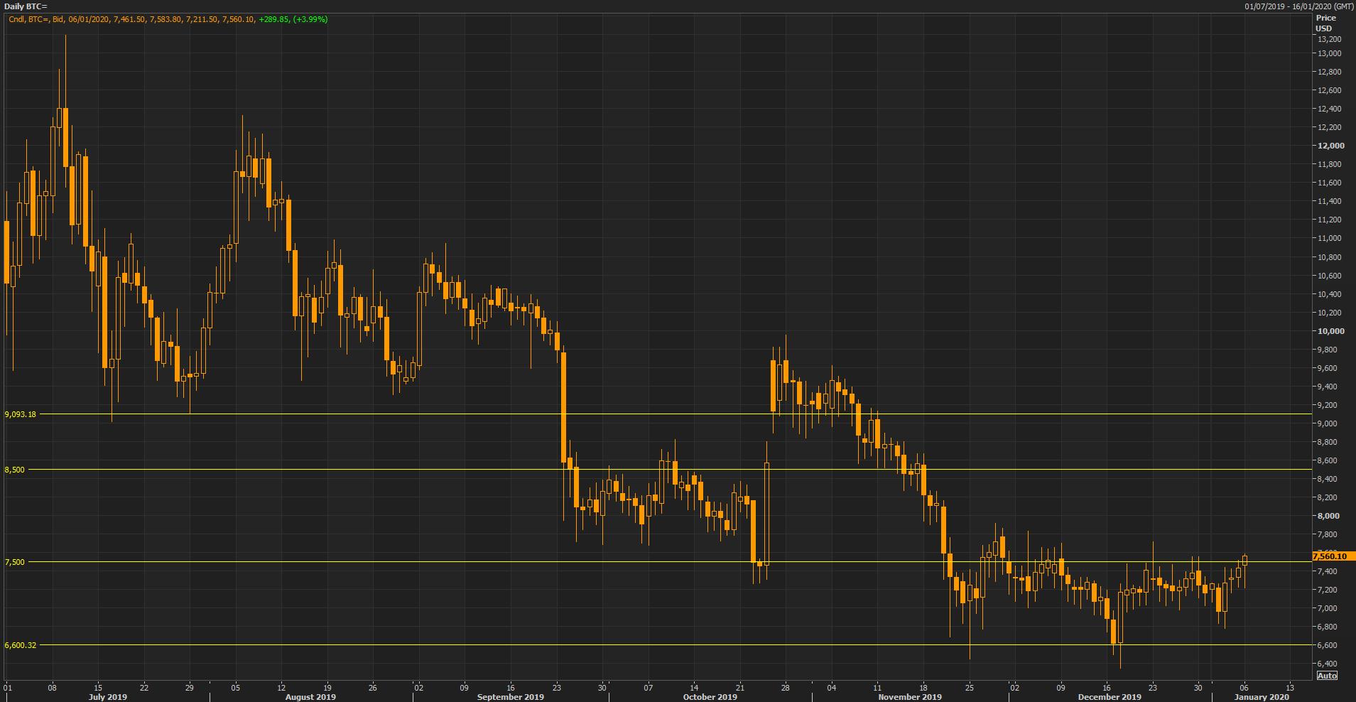 European Update  Usiran, Oil, Gold, Bitcoin for Hong Kong Economic Calendar