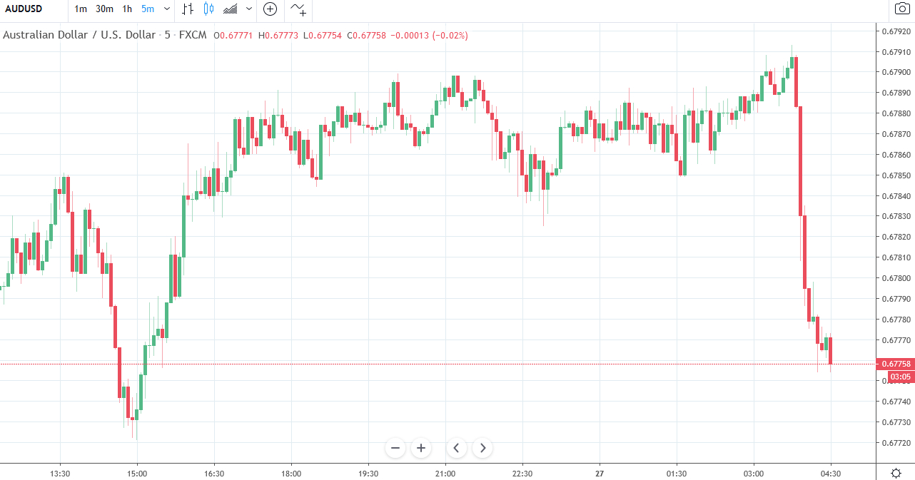 Forexlive Asia Fx News Wrap: Aud Down On Rba Qe Forecast within Forexlive Economic Calendar