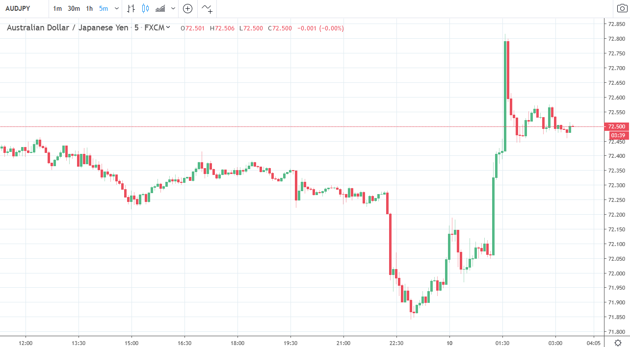Forexlive Asia Fx News Wrap: Fx Swings On Conflicting Trade intended for Forexlive Economic Calendar