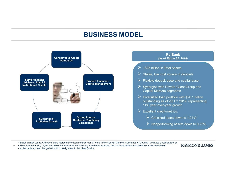 Form 8K Raymond James Financial For: Jun 21 inside Raymond James Economic Calendar