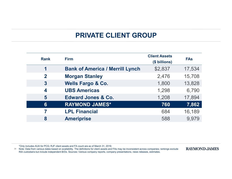 Form 8K Raymond James Financial For: Jun 21 throughout Raymond James Economic Calendar