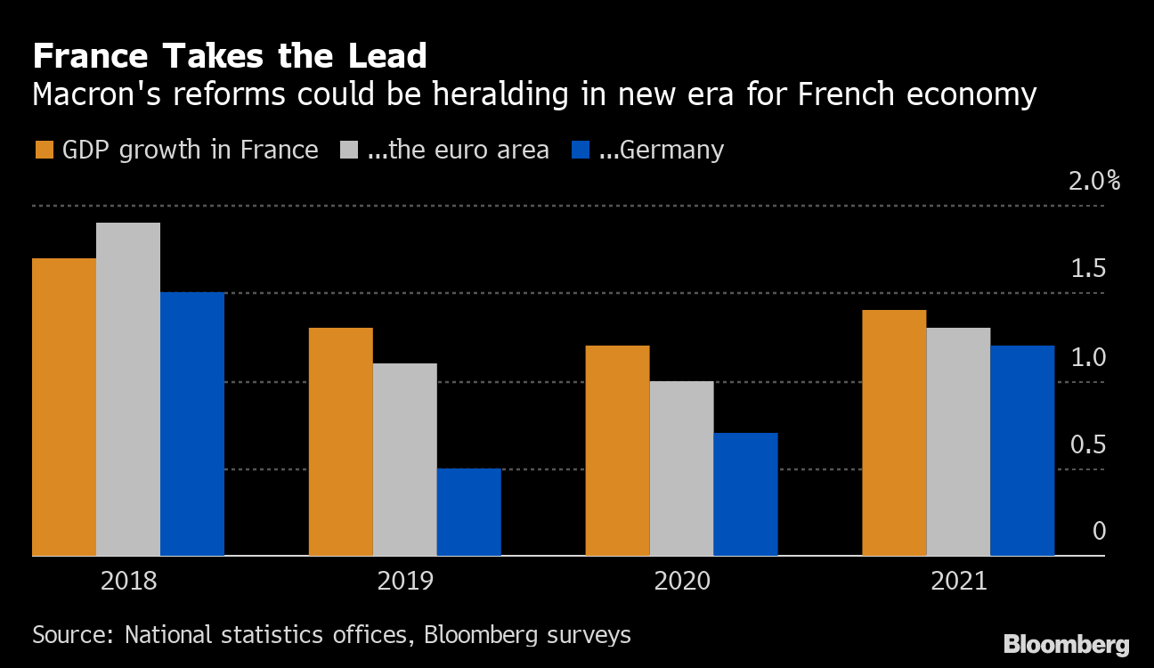 France's Economic Growth Helps Offset Germany's Decline for Bloomberg Eco Calendar
