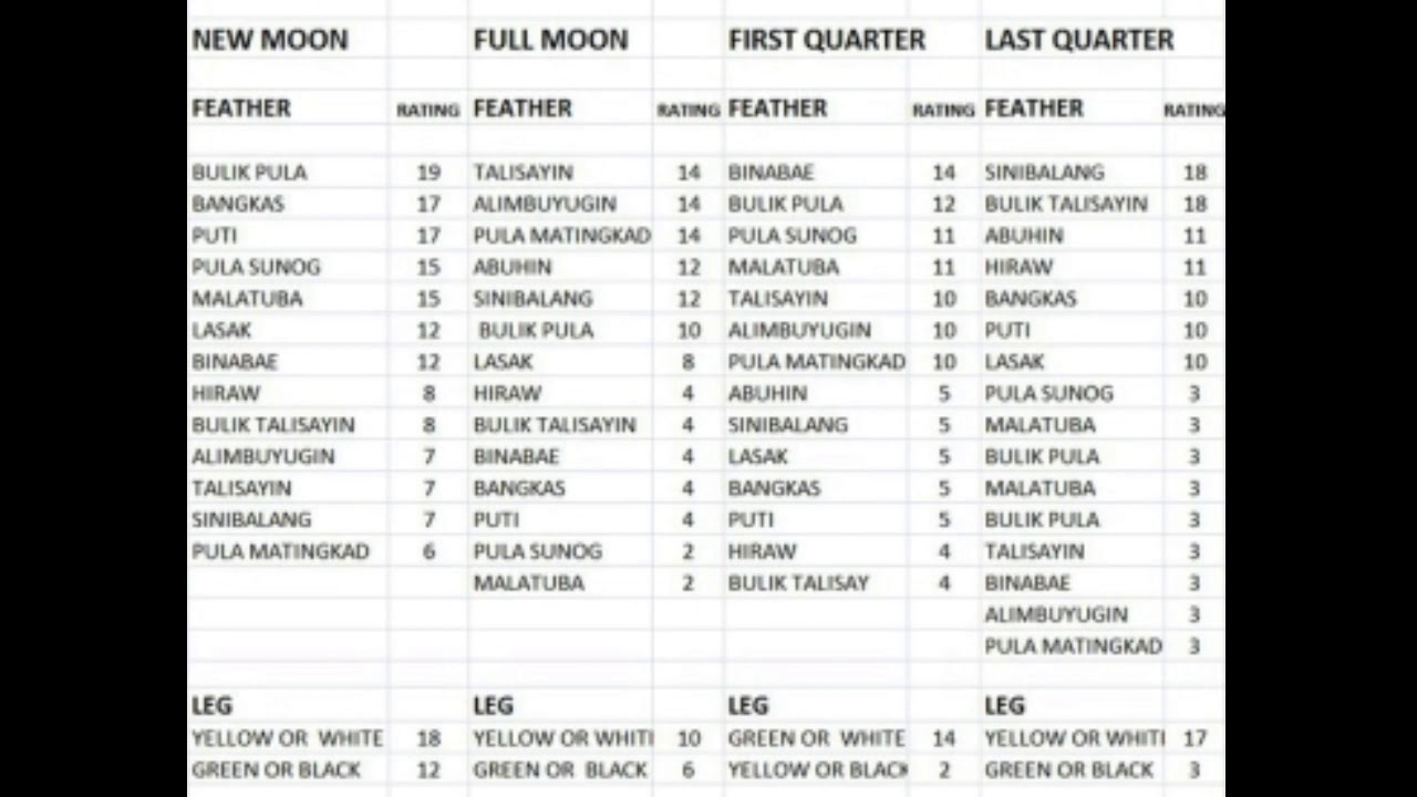 Gamefowl Luck Calendar in Sabong Moon Calendar