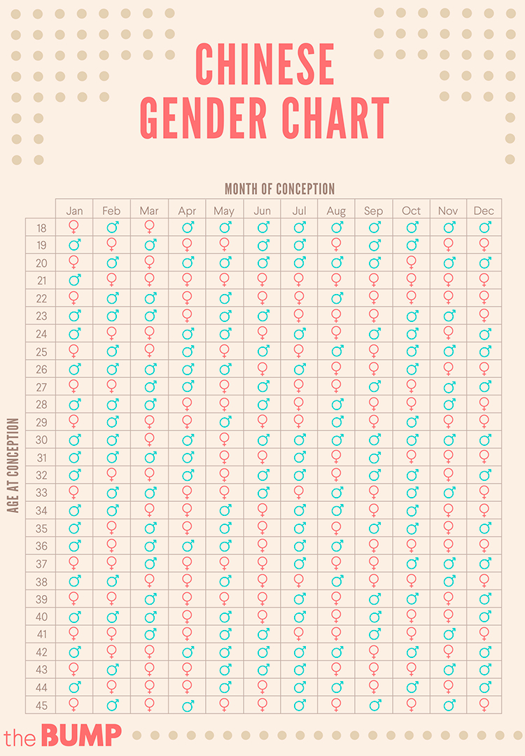 Gender Chart  Bobi.karikaturize within Babycenter Gender Chart