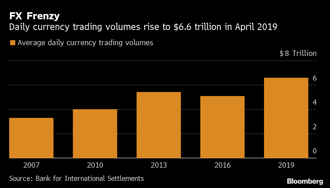 Global Currency Trading Surges To $6.6 Trillionaday Market pertaining to Bloomberg Forex Calendar