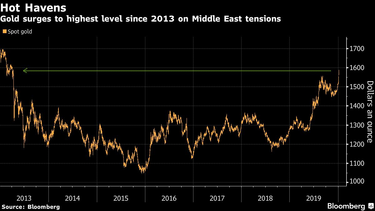 Gold Jumps To Highest Level Since 2013 On Iranu.s. Tensions for Bloomberg Forex Calendar
