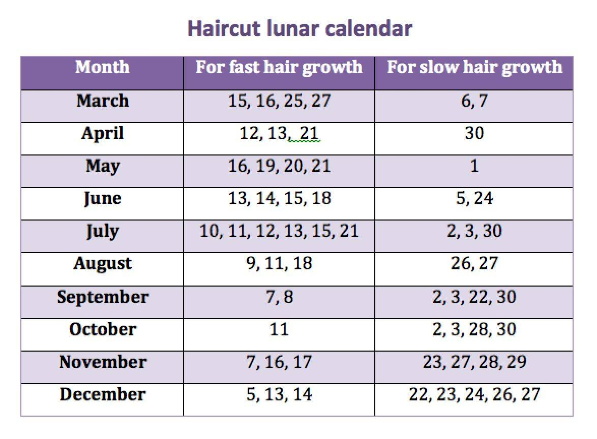 Haircut Lunar Calendar for Lunar Haircut Calendar 2020