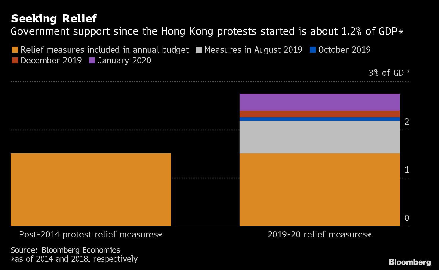Hong Kong's Fiscal Package Shields The Most Vulnerable within Hong Kong Economic Calendar