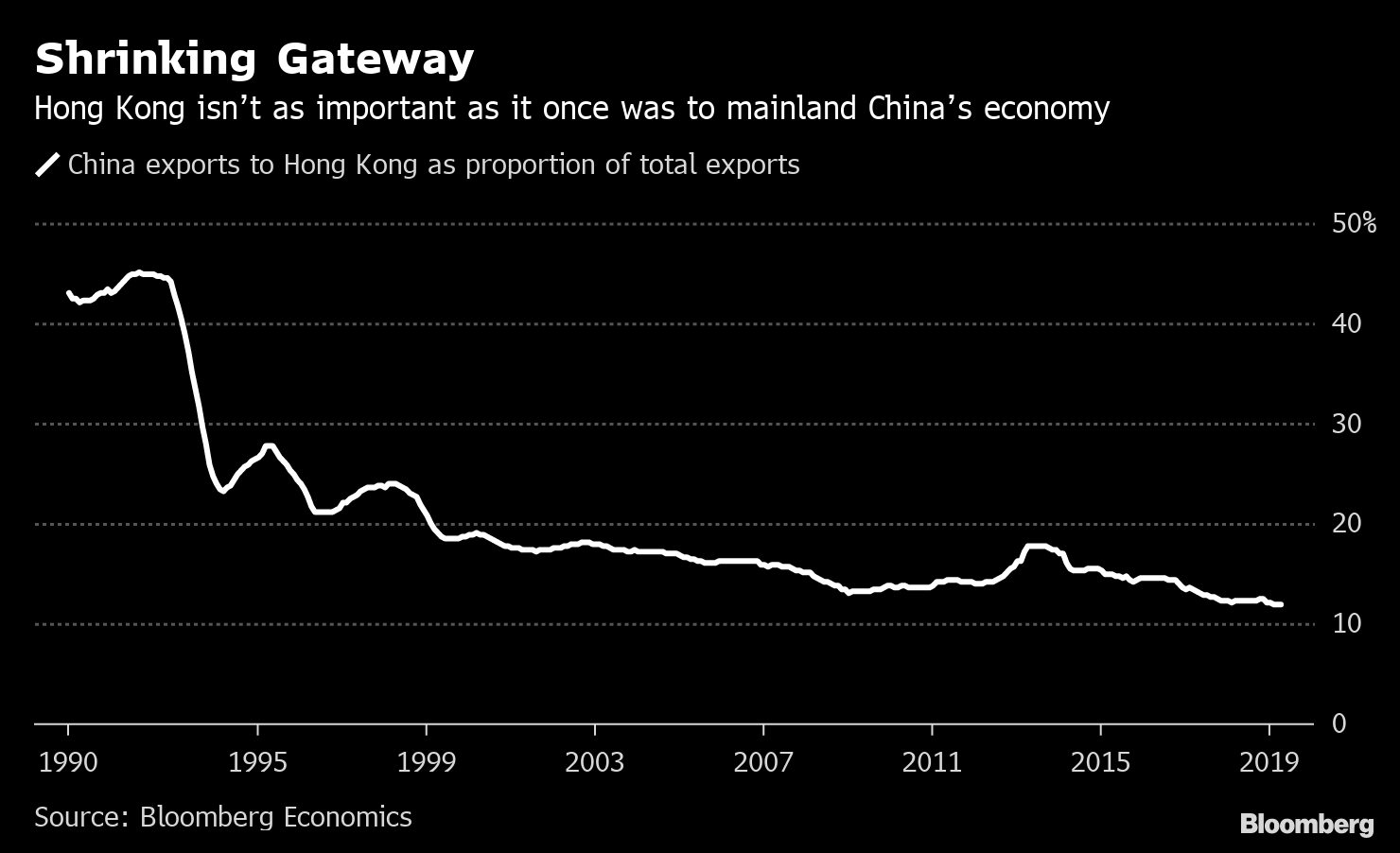 Hong Kong's Waning Importance For China's Economy: Chart for Hong Kong Economic Calendar
