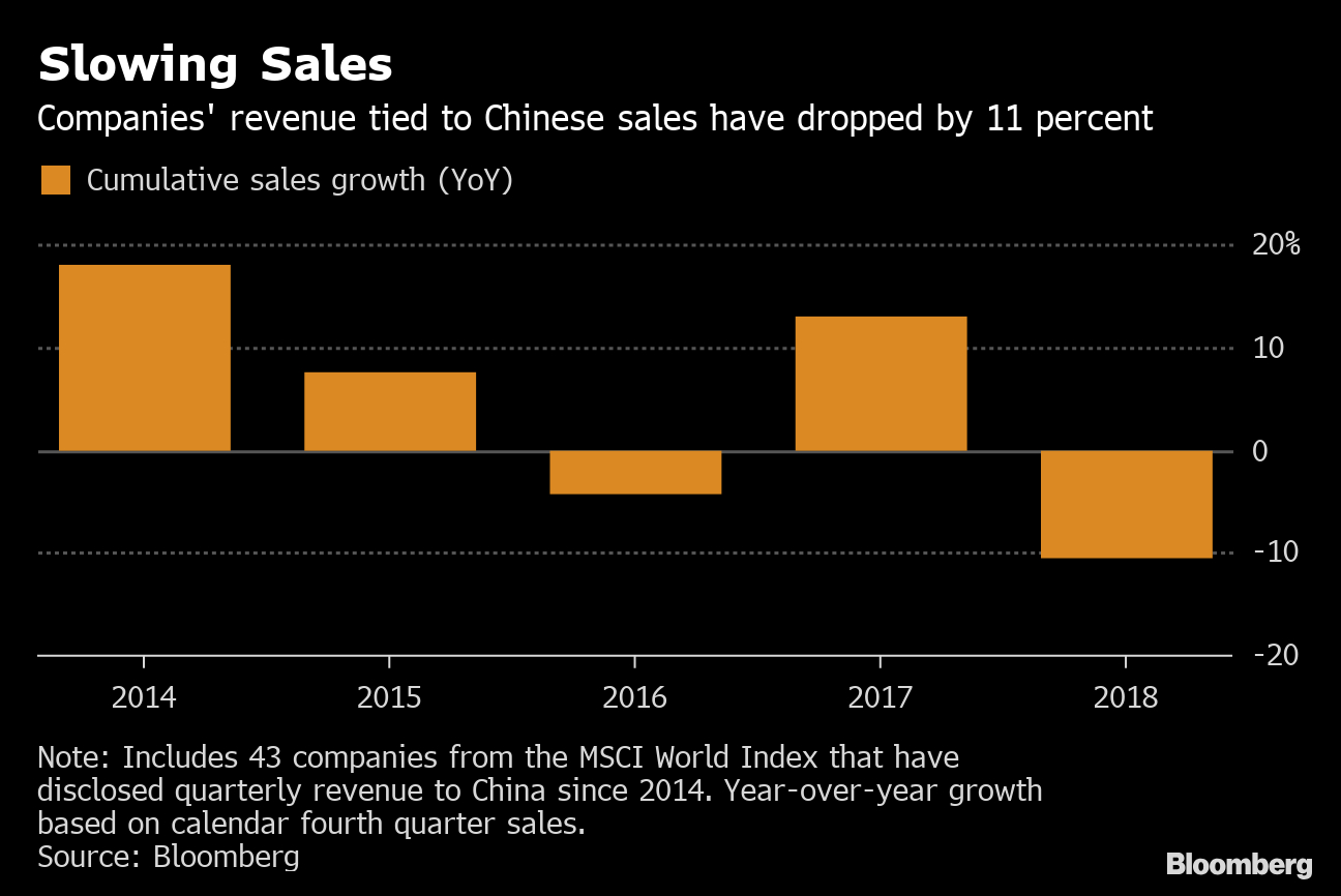 How Bad Is China's Economic Slowdown? It Depends What You in Economic Calendar Bloomberg