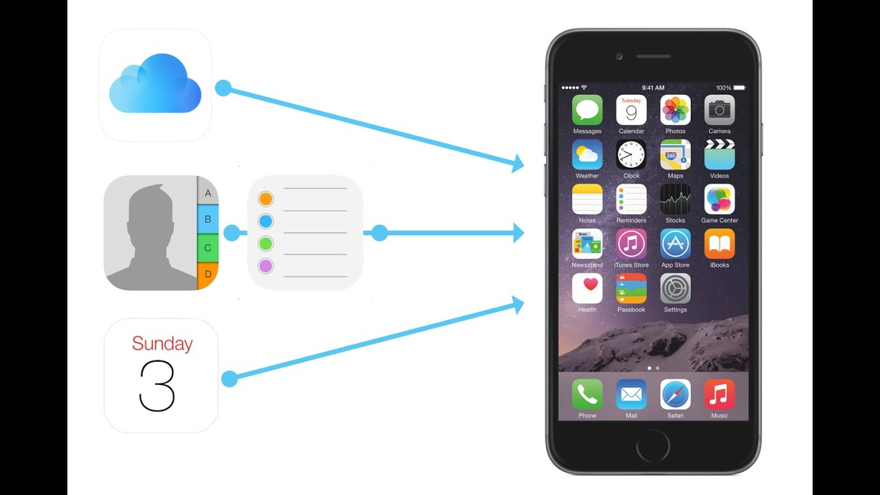 How To Restore Lost Iphone Contacts, Calendars, Reminders And Files within Lost Calendar On Iphone
