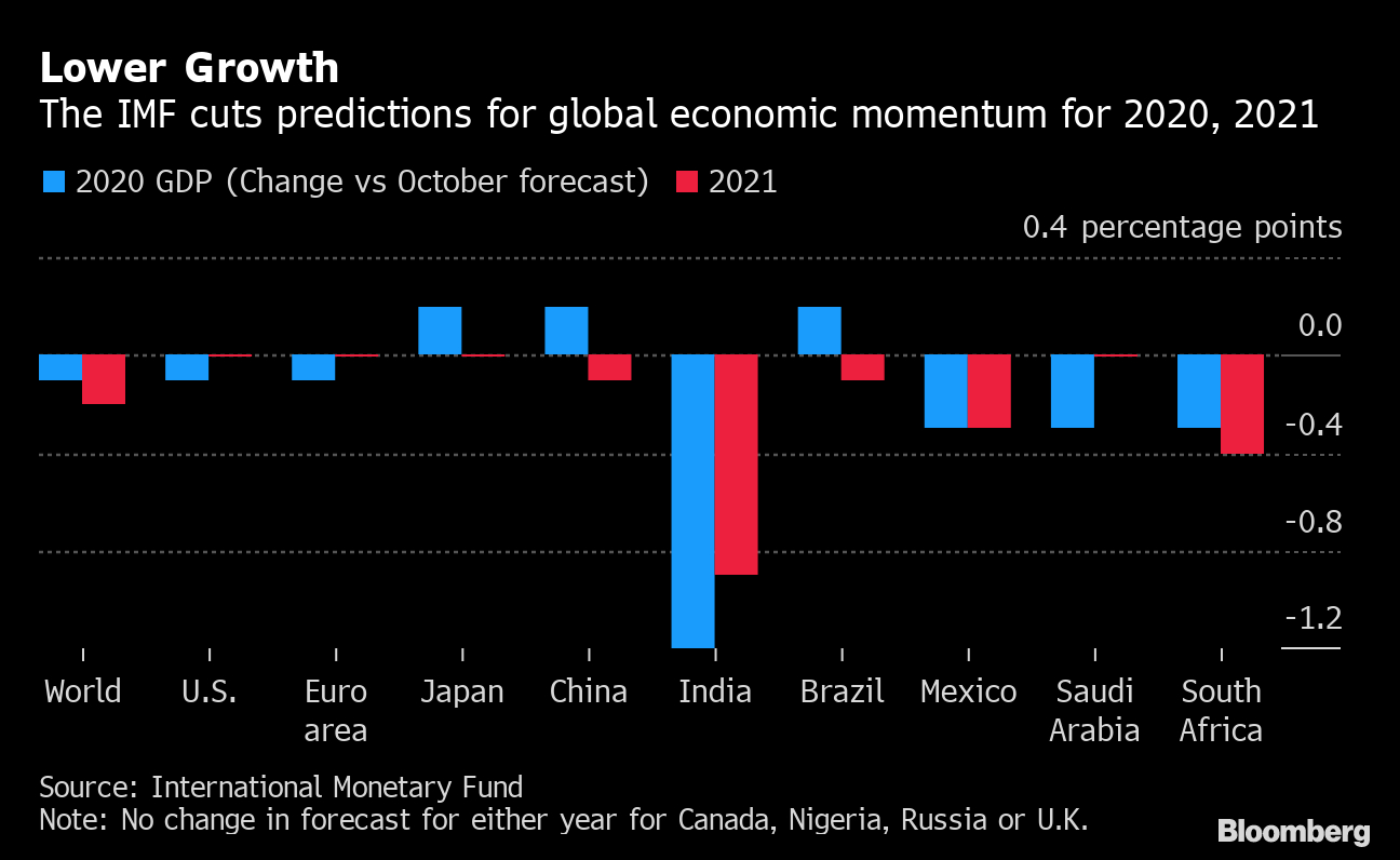Imf Trims Global Growth Outlook But Tones Down Risk Warnings with Economic Calendar Bloomberg