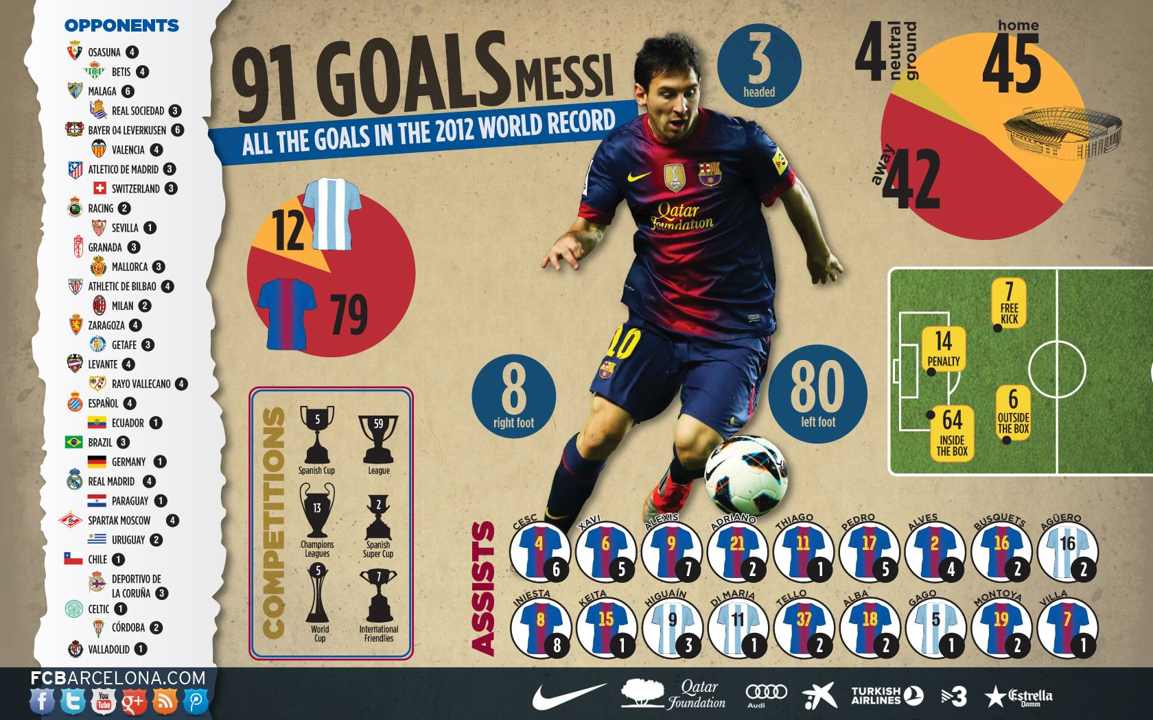 Infographic: Messi Ends 2012 With 91 Goals | Messi, Messi within Messi Calendar Year Stats