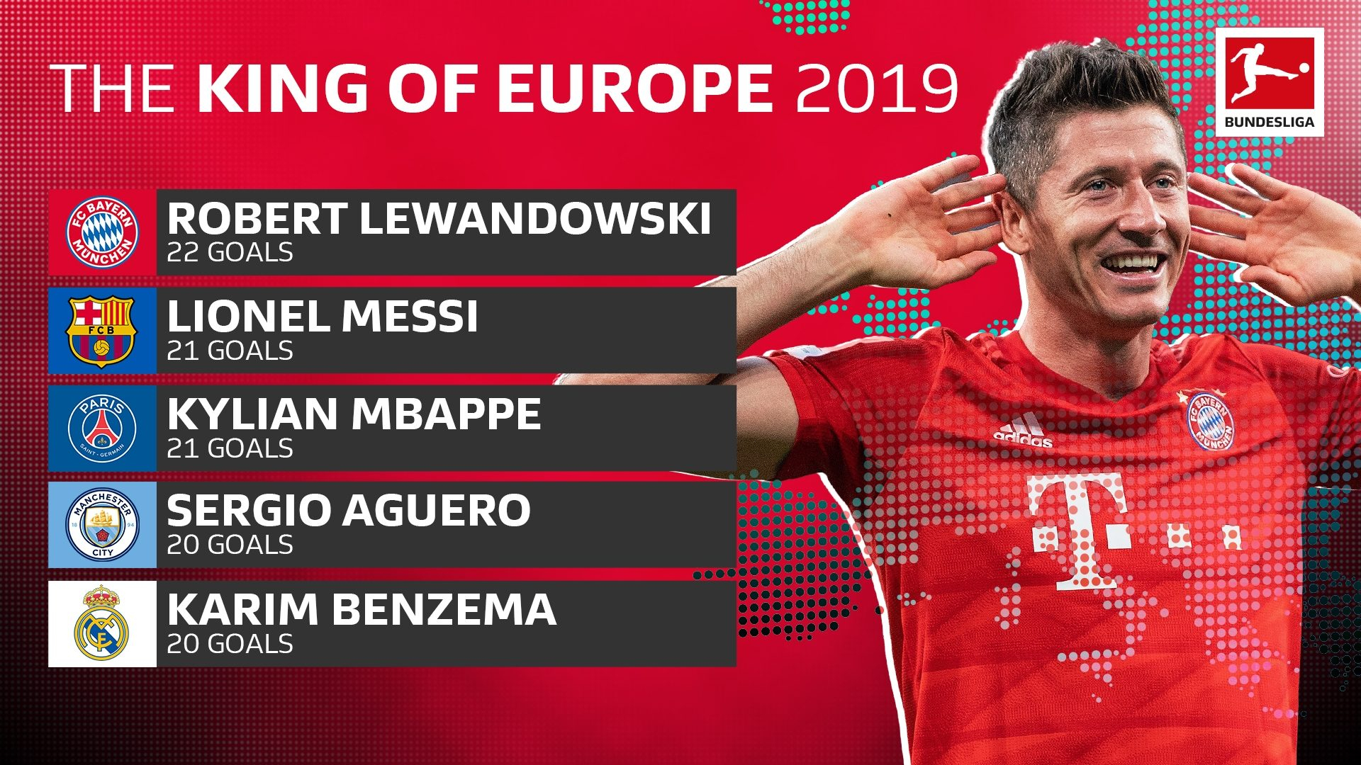 Is Robert Lewandowski On Track To Becoming The Greatest No intended for Messi Calendar Year Goals