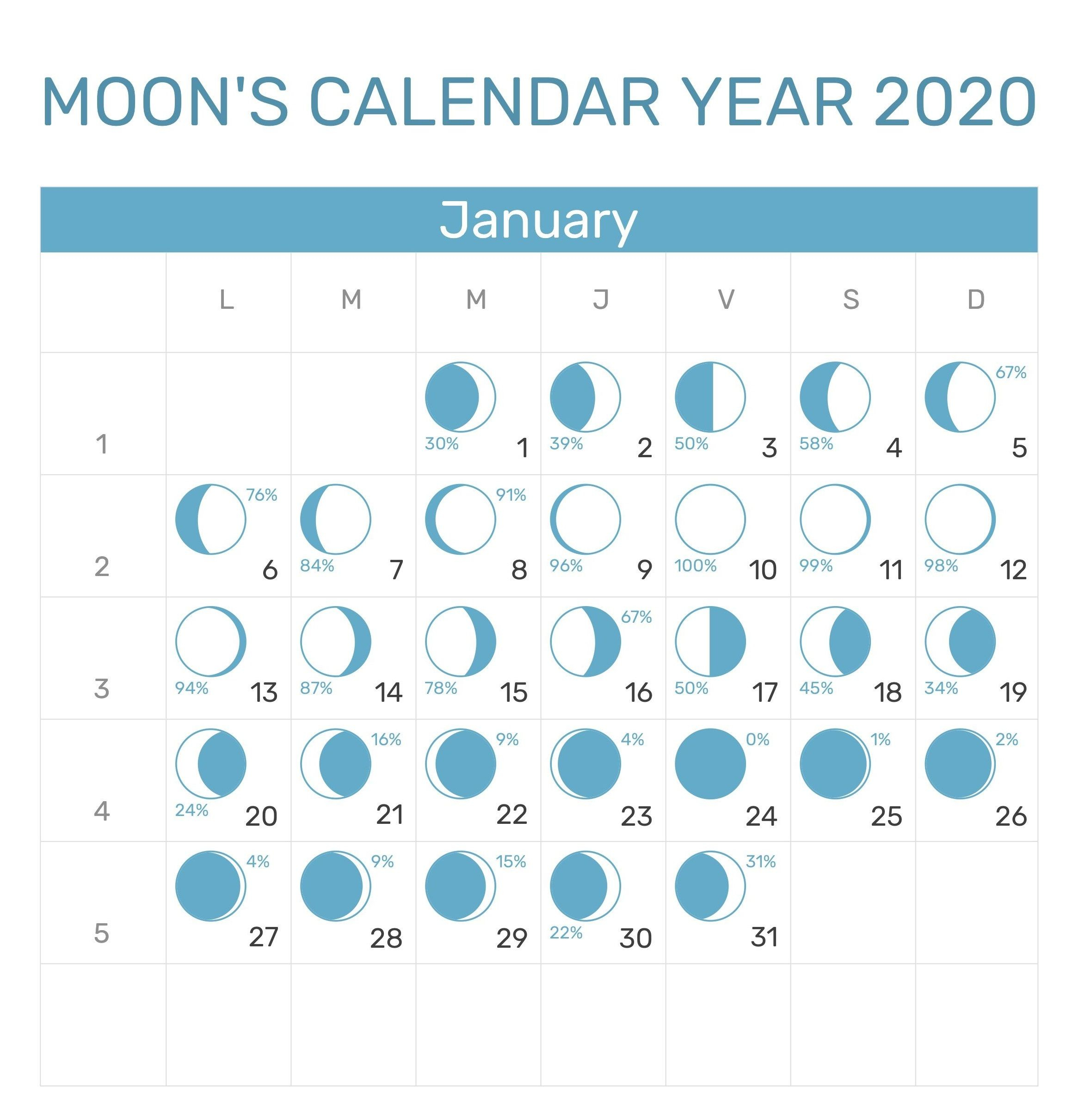 January 2020 Lunar Calendar Printable | Calendar, Moon Phase for Lunar Haircut Calendar 2020