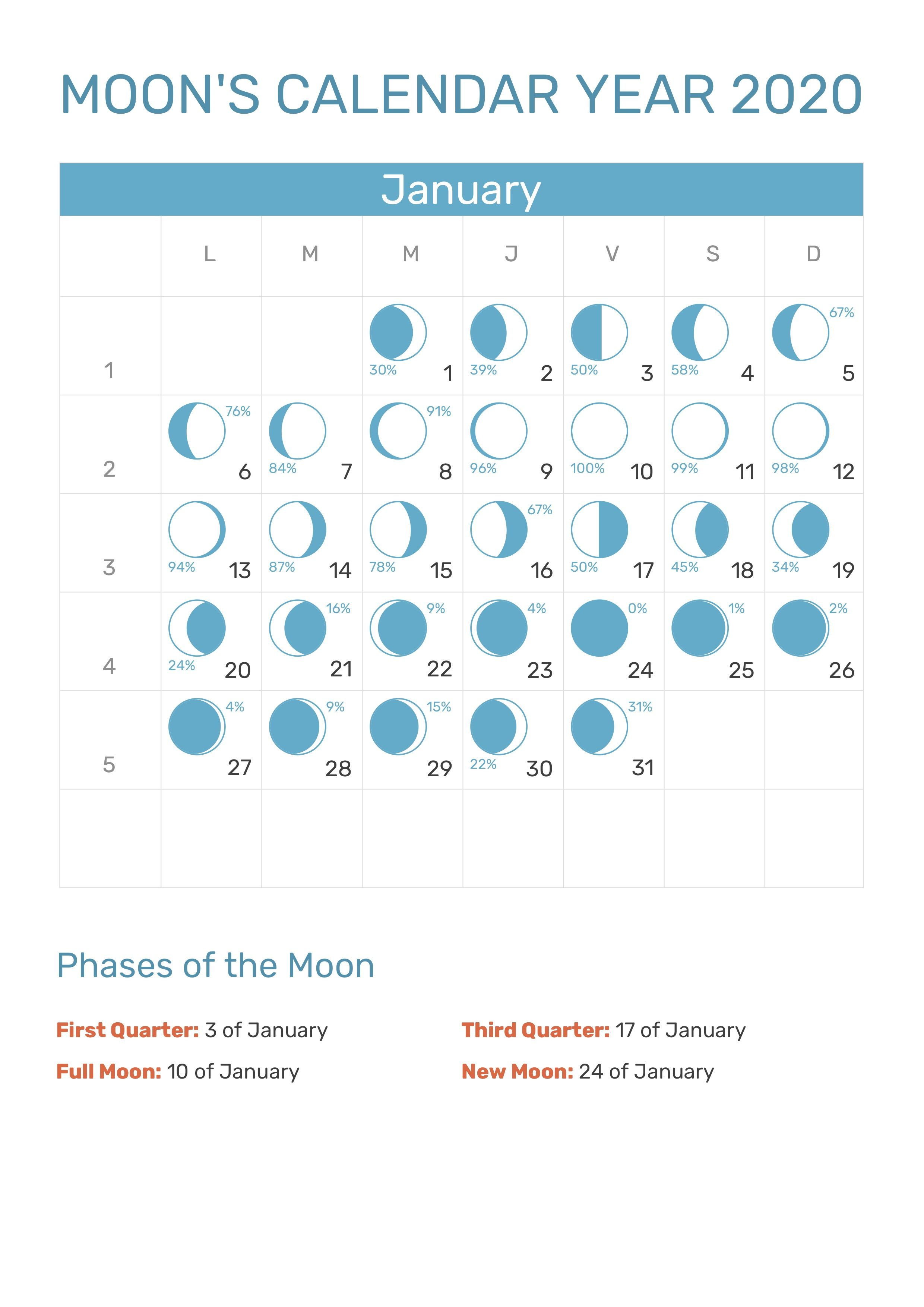 January 2020 Moon Phases Calendar #january #january2020 with regard to What Is The Lunar Calendar Date Today