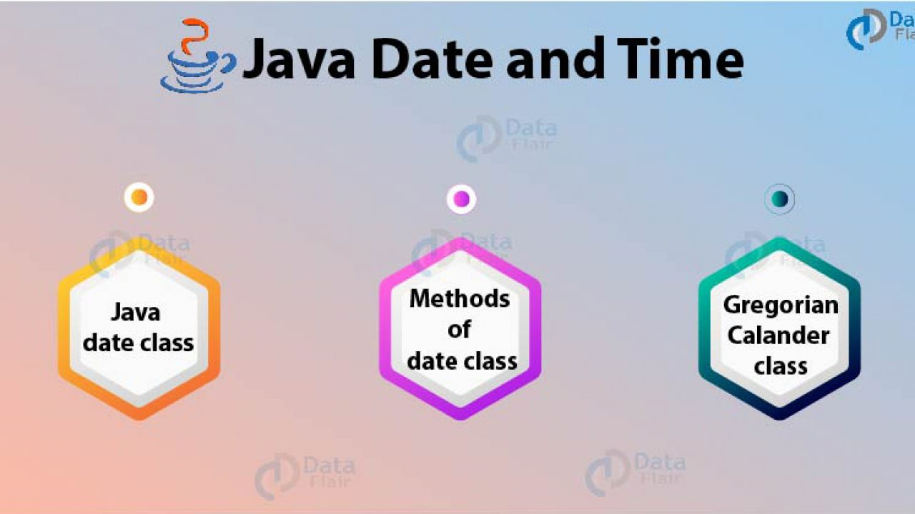 Java Date And Time  Gregoriancalendar Class With Example with Julian Date In Java